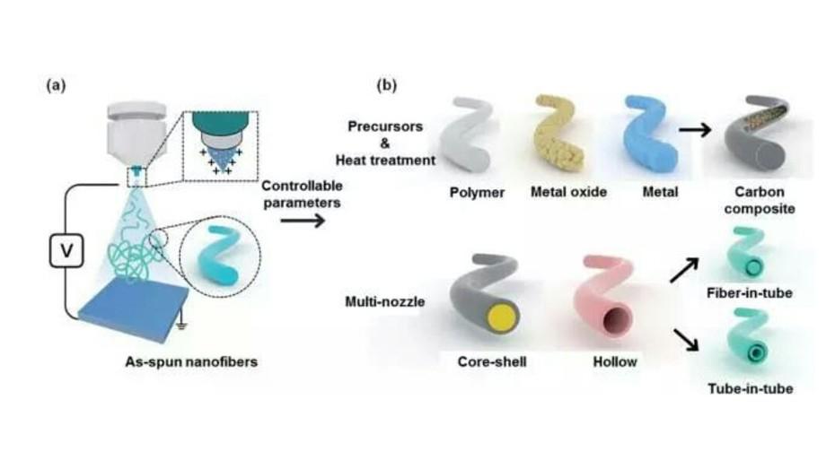 Electrospinning Nanofiber-polymer Composite Emerging Reinforcing Filler