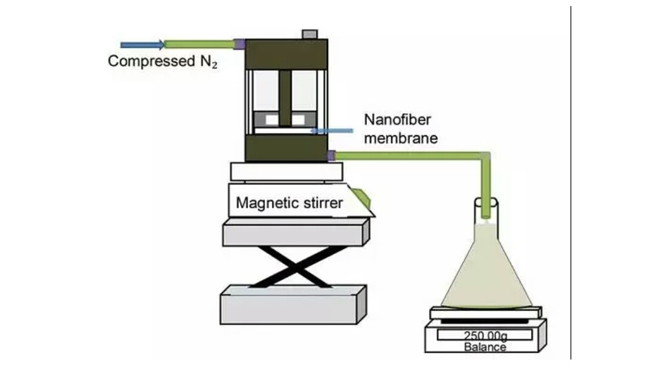 The latest literature: Electrospun PAN–GO composite nanofibers as water purification membranes